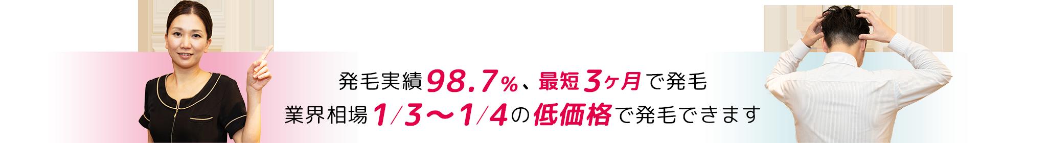 発毛実績98.7%、最短3ヶ月で発毛。業界相場1/3~1/4の低価格で発毛できます